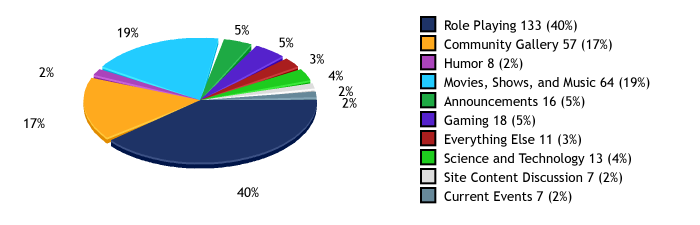 Totals and percentages per category