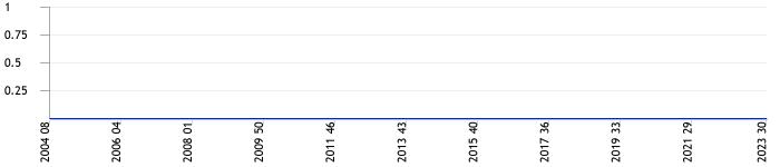 Total chat lines per week
