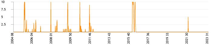 Total topics and replies per week